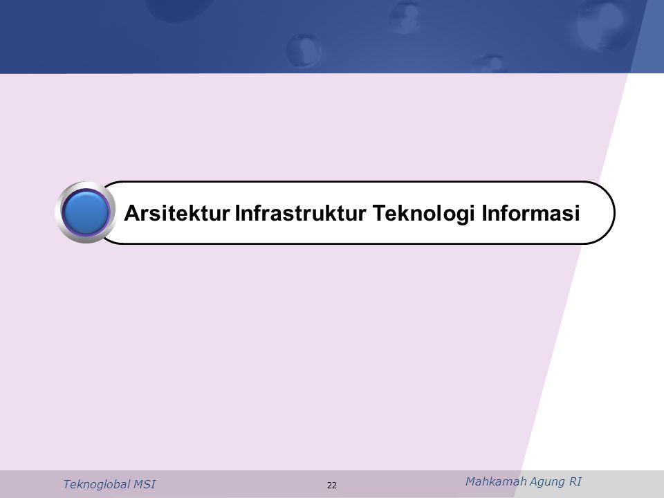 Arsitektur Infrastruktur Teknologi Informasi