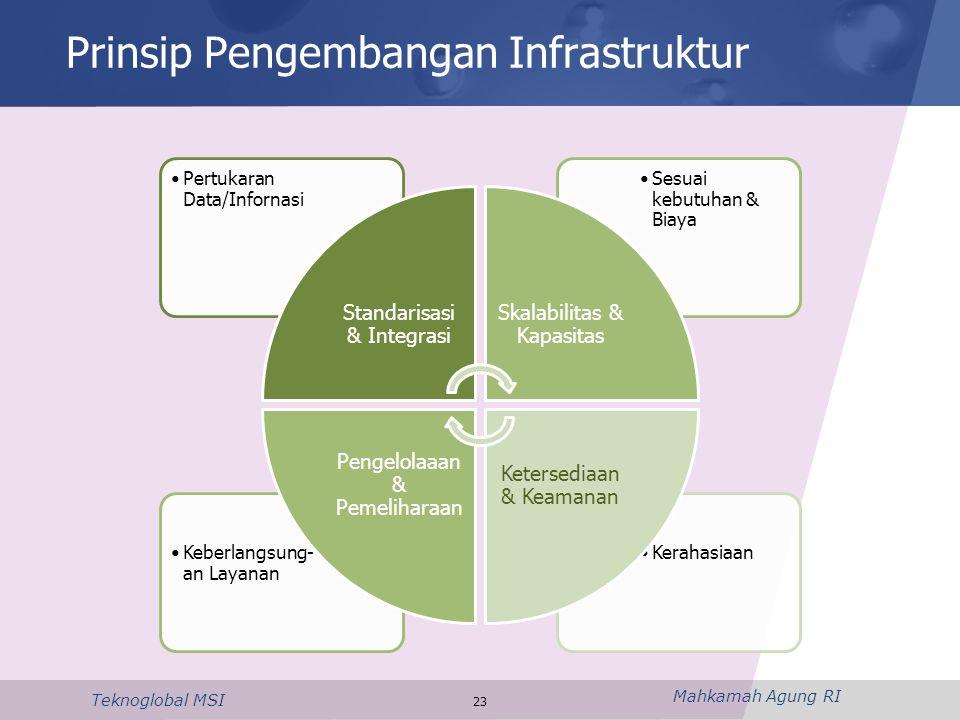 Prinsip Pengembangan Infrastruktur