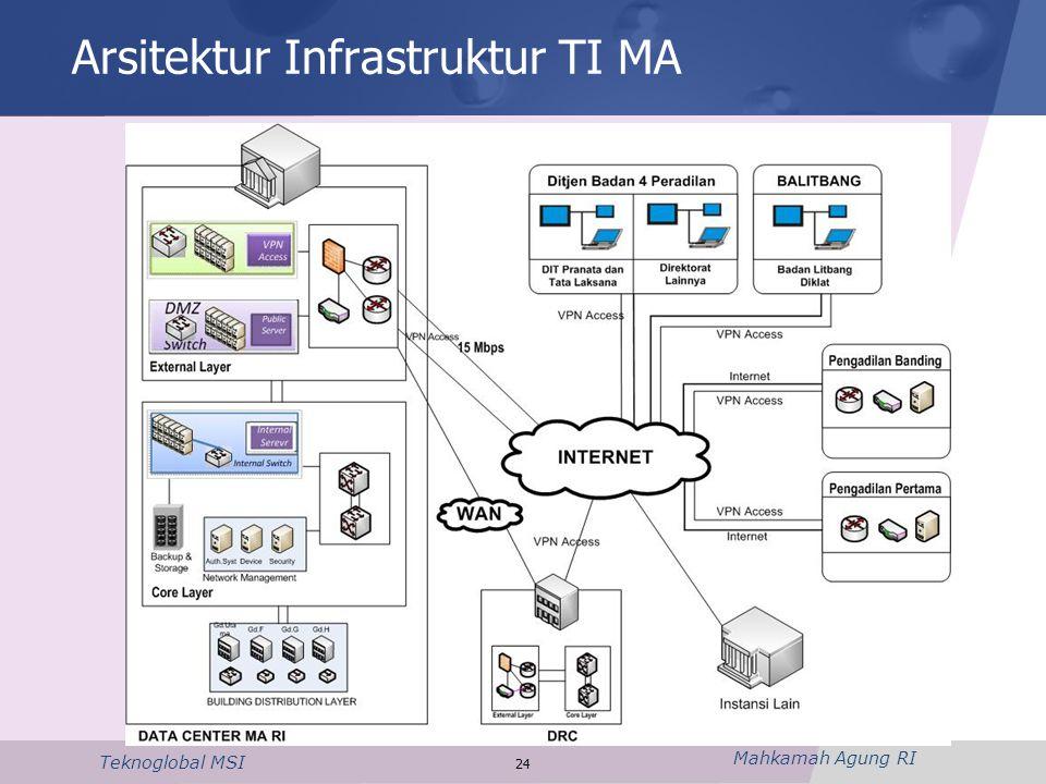 Arsitektur Infrastruktur TI MA