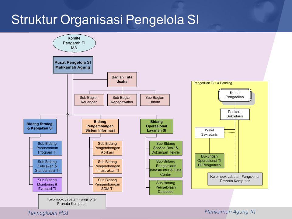 Struktur Organisasi Pengelola SI