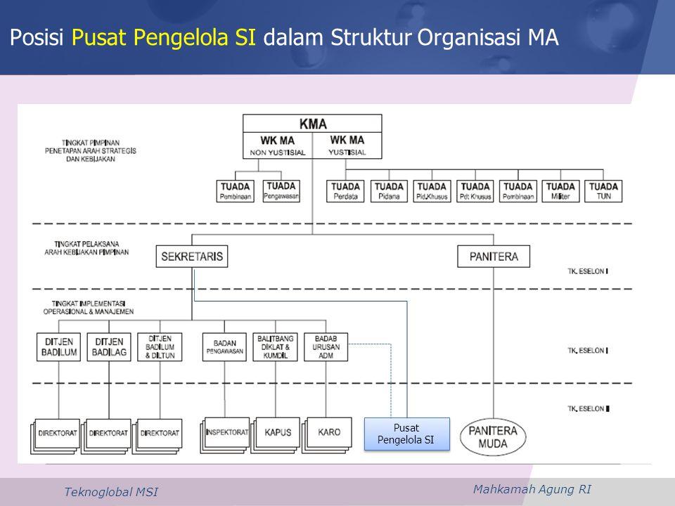 Posisi Pusat Pengelola SI dalam Struktur Organisasi MA