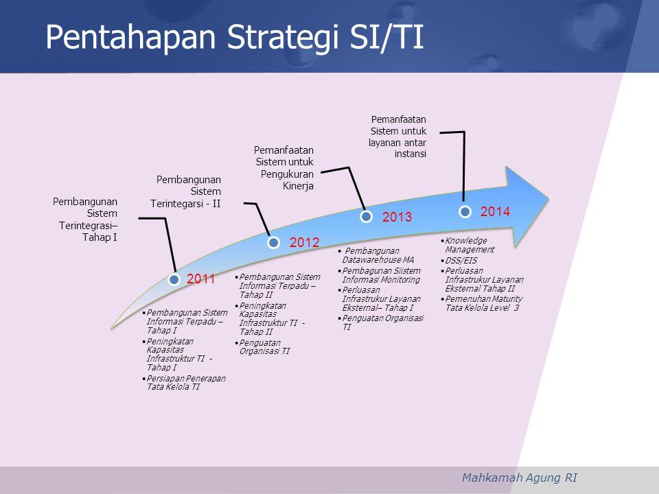 Pentahapan Strategi SI/TI