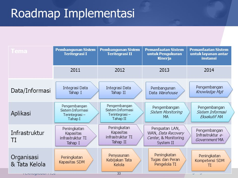 Roadmap Implementasi Tema Data/Informasi Aplikasi Infrastruktur TI