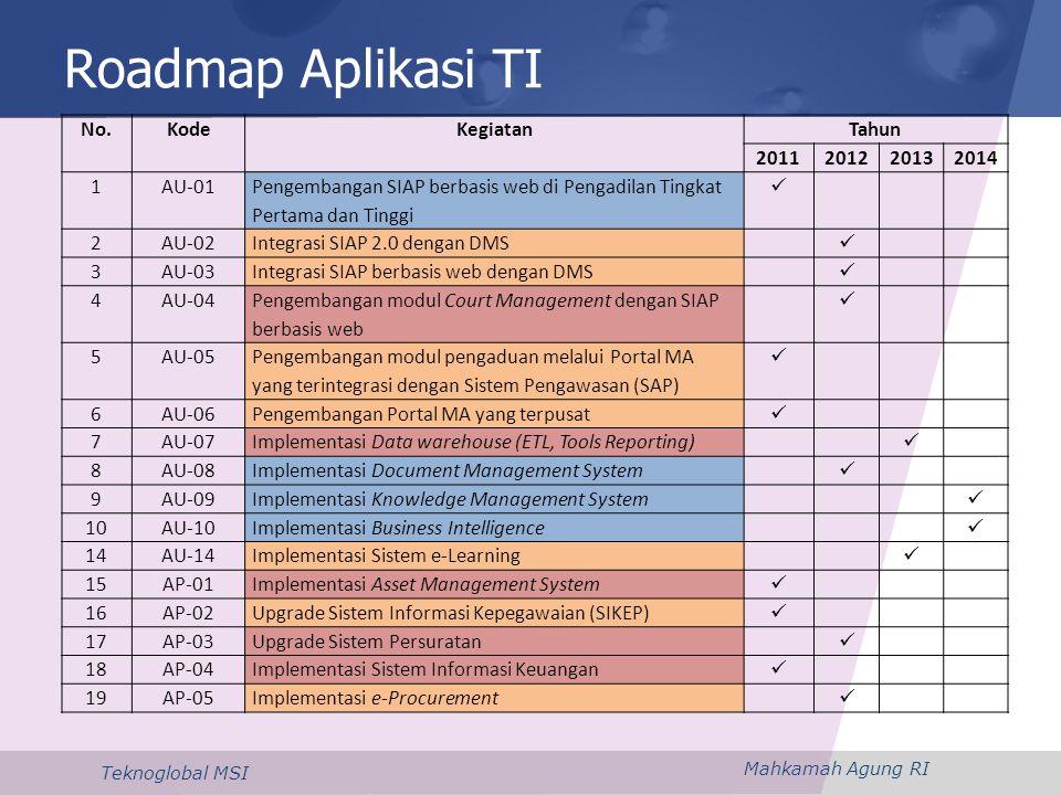 Roadmap Aplikasi TI No. Kode Kegiatan Tahun 2011 2012 2013 2014 1