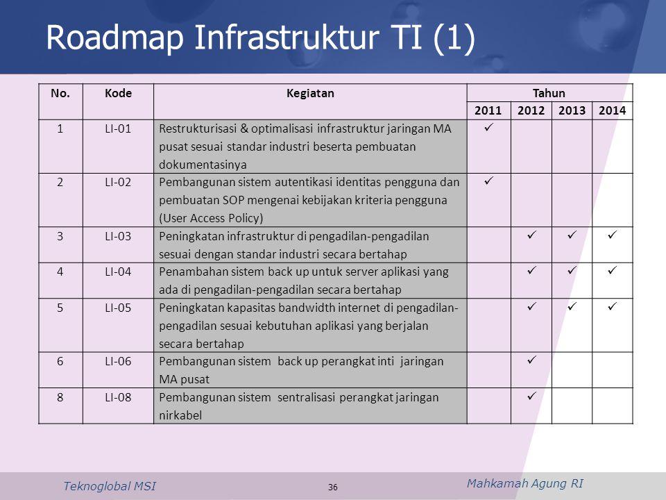 Roadmap Infrastruktur TI (1)