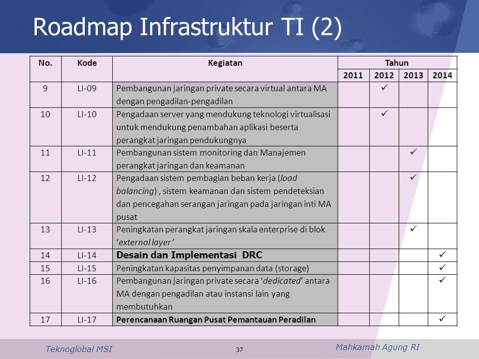 Roadmap Infrastruktur TI (2)