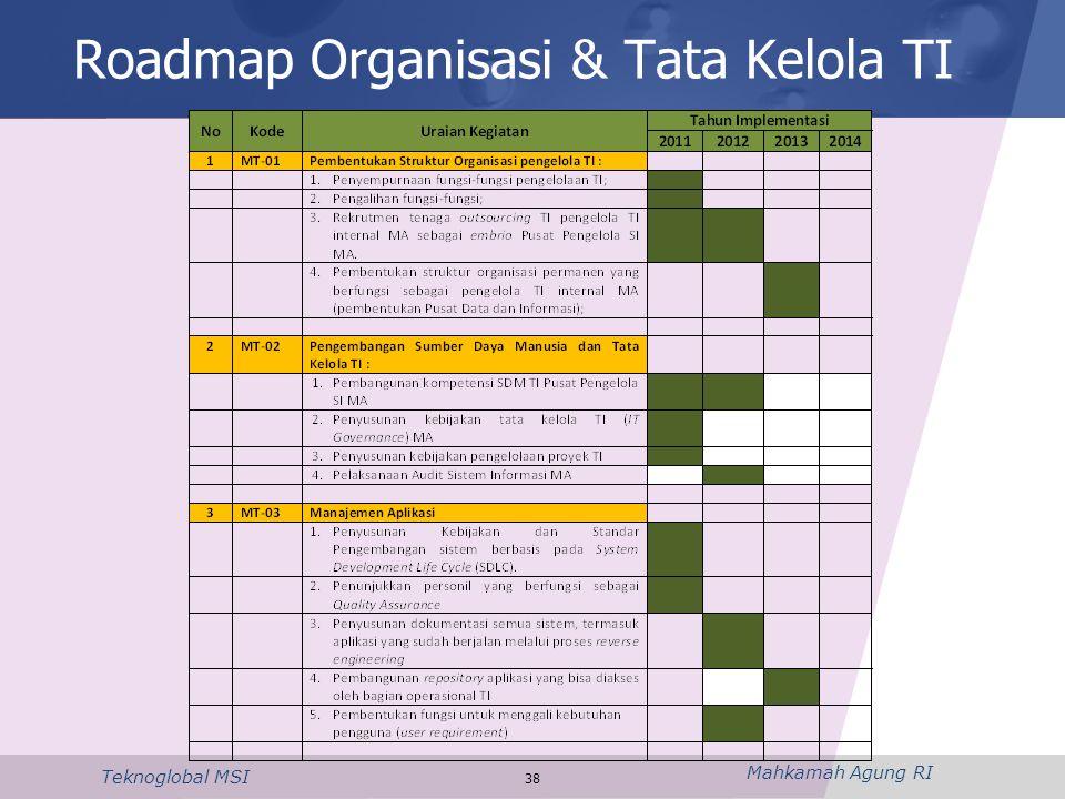 Roadmap Organisasi & Tata Kelola TI