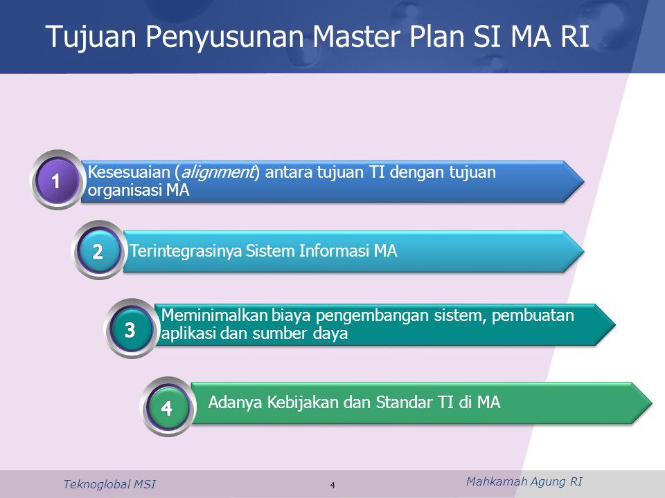 Tujuan Penyusunan Master Plan SI MA RI