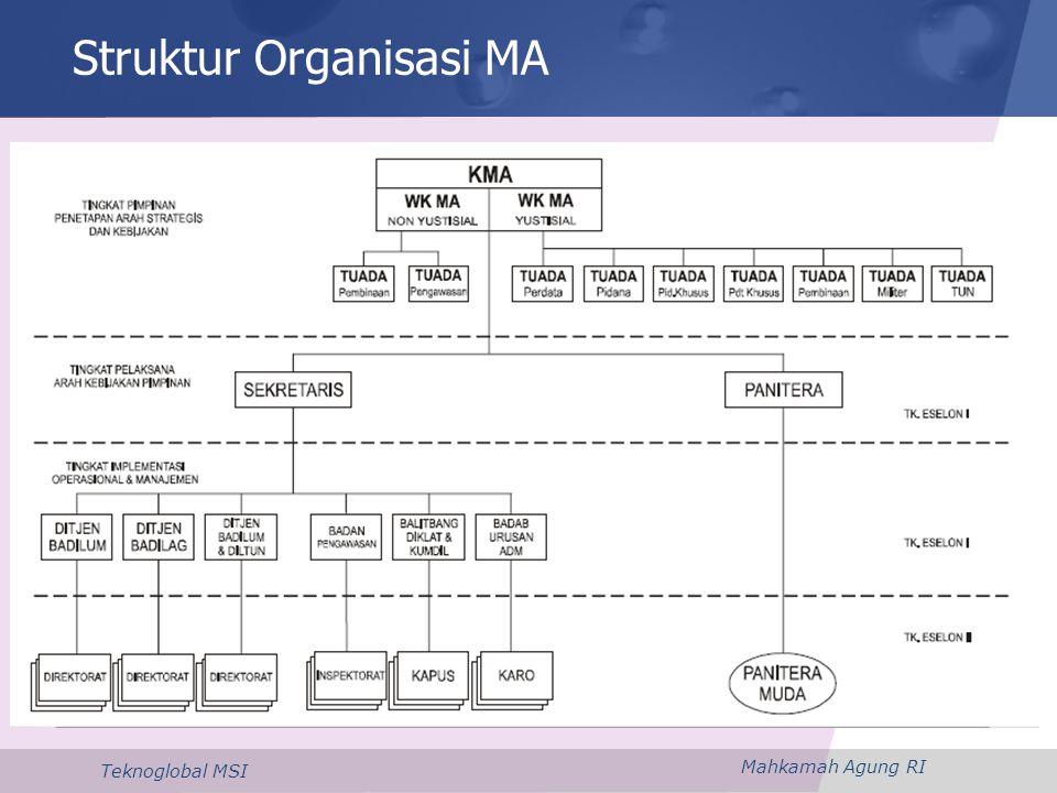 Struktur Organisasi MA