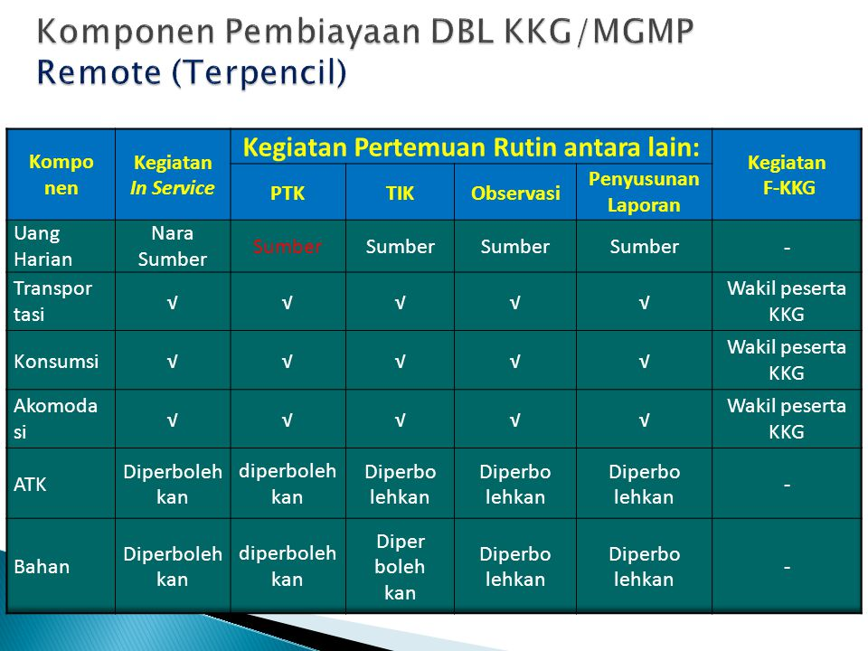 Komponen Pembiayaan DBL KKG/MGMP Remote (Terpencil)