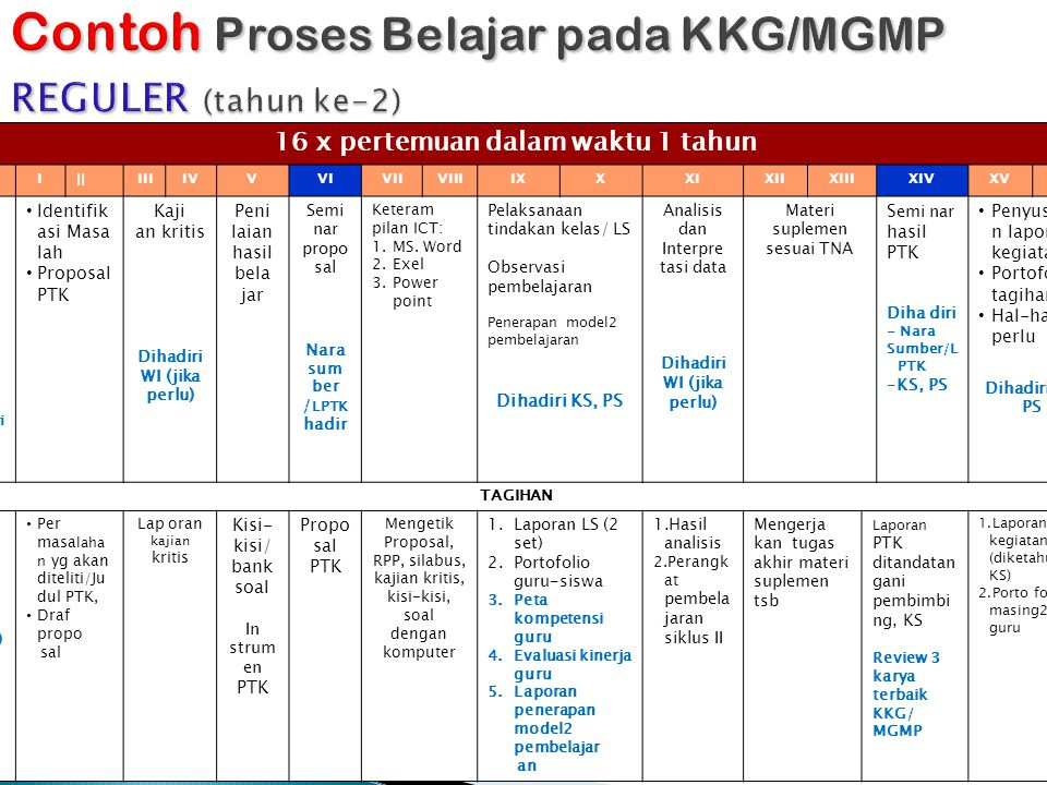 Contoh Proses Belajar pada KKG/MGMP REGULER (tahun ke-2)