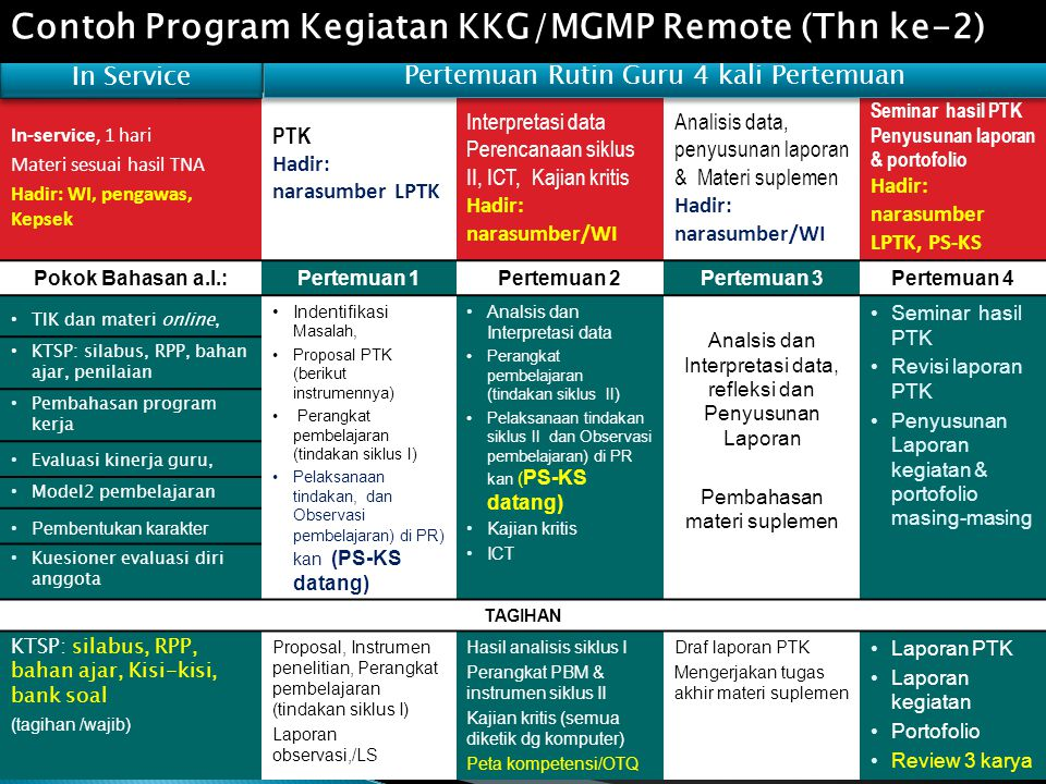 Contoh Program Kegiatan KKG/MGMP Remote (Thn ke-2)