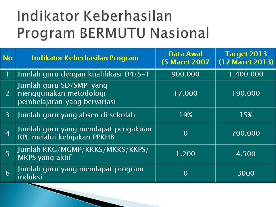 Indikator Keberhasilan Program BERMUTU Nasional