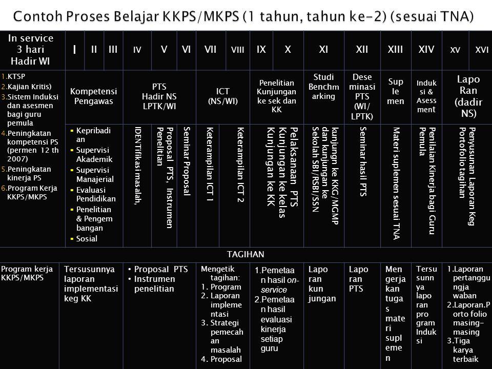 Contoh Proses Belajar KKPS/MKPS (1 tahun, tahun ke-2) (sesuai TNA)