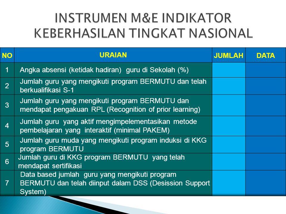 INSTRUMEN M&E INDIKATOR KEBERHASILAN TINGKAT NASIONAL