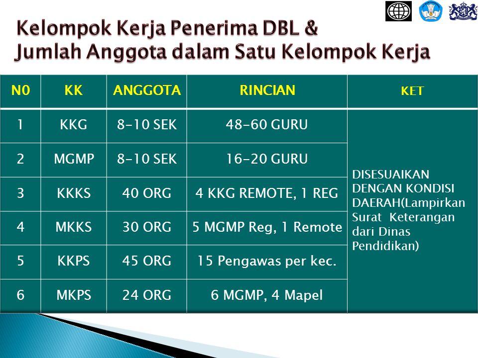 Kelompok Kerja Penerima DBL & Jumlah Anggota dalam Satu Kelompok Kerja
