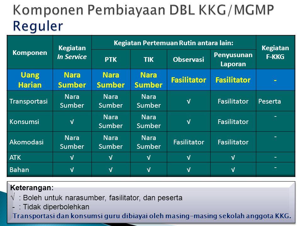 Komponen Pembiayaan DBL KKG/MGMP Reguler
