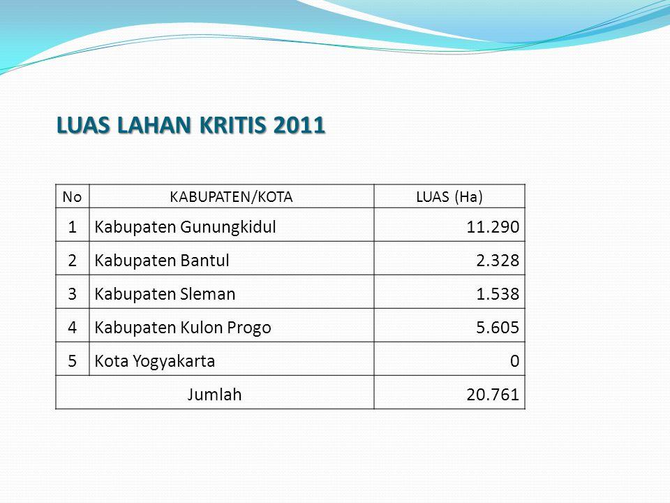 LUAS LAHAN KRITIS 2011 1 Kabupaten Gunungkidul 11.290 2
