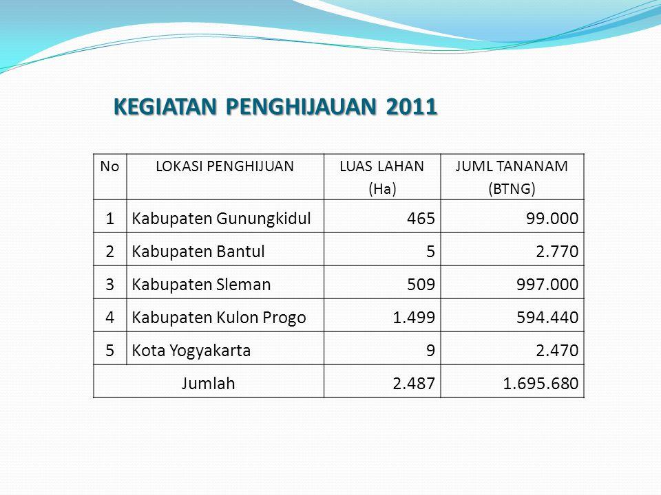 KEGIATAN PENGHIJAUAN 2011 1 Kabupaten Gunungkidul 465 99.000 2