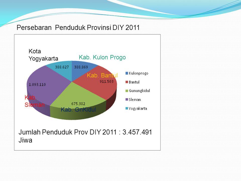 Persebaran Penduduk Provinsi DIY 2011
