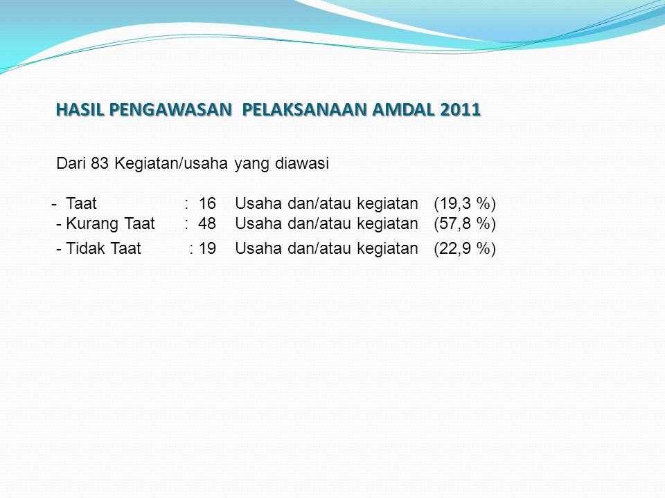 HASIL PENGAWASAN PELAKSANAAN AMDAL 2011
