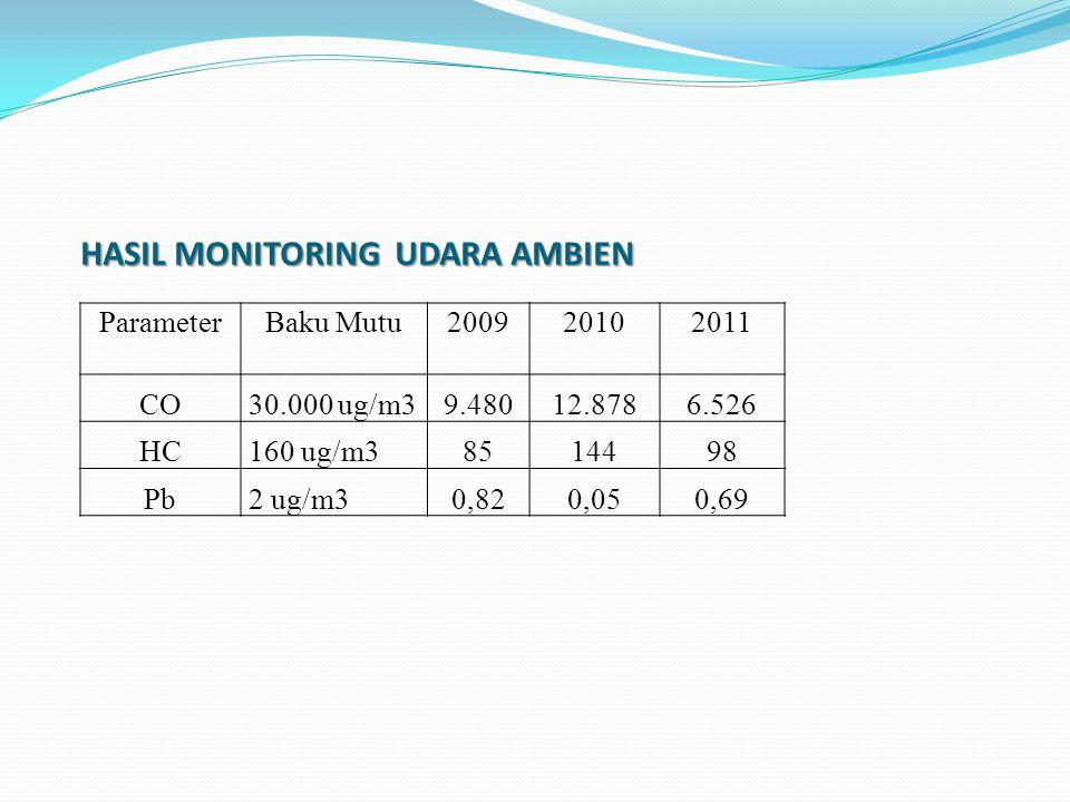 HASIL MONITORING UDARA AMBIEN