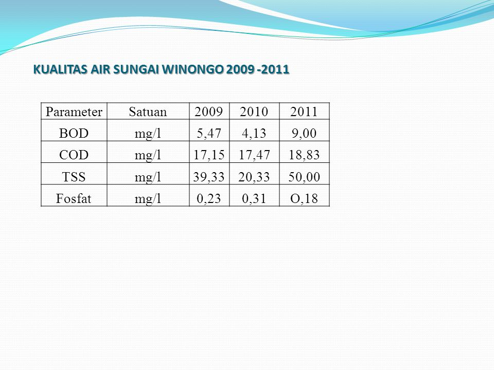 KUALITAS AIR SUNGAI WINONGO 2009 -2011