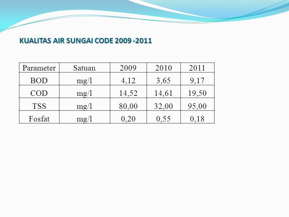 KUALITAS AIR SUNGAI CODE 2009 -2011