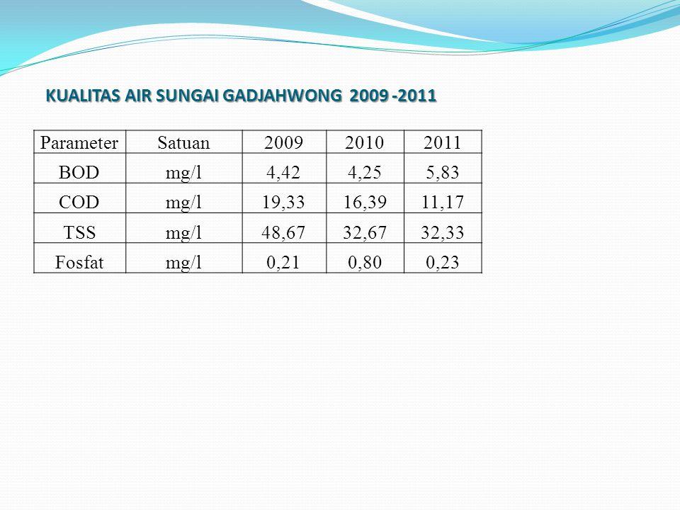 KUALITAS AIR SUNGAI GADJAHWONG 2009 -2011