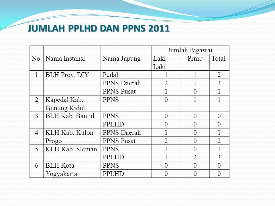 JUMLAH PPLHD DAN PPNS 2011 No Nama Instansi Nama Japung Jumlah Pegawai