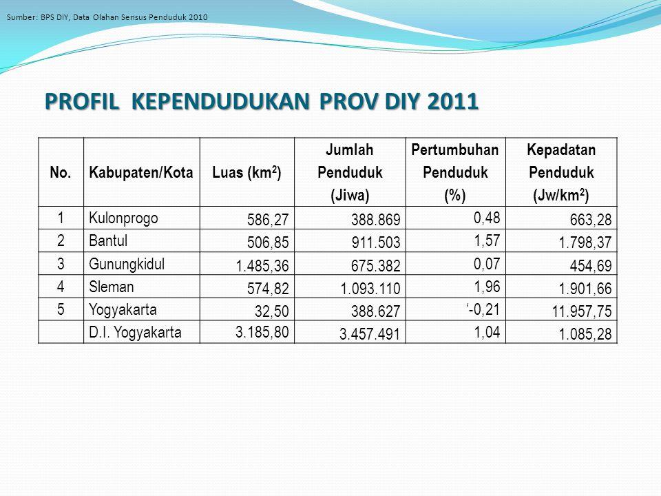 PROFIL KEPENDUDUKAN PROV DIY 2011