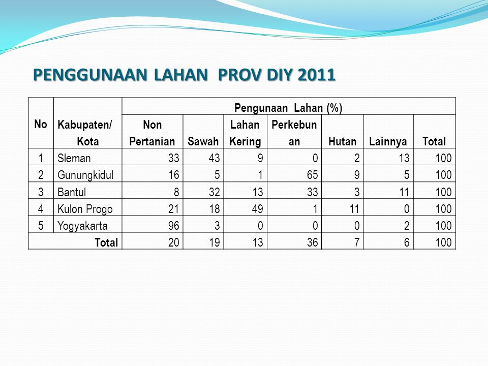 PENGGUNAAN LAHAN PROV DIY 2011