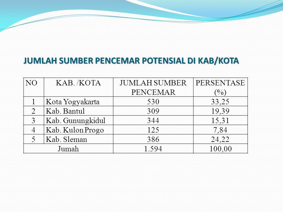 JUMLAH SUMBER PENCEMAR POTENSIAL DI KAB/KOTA
