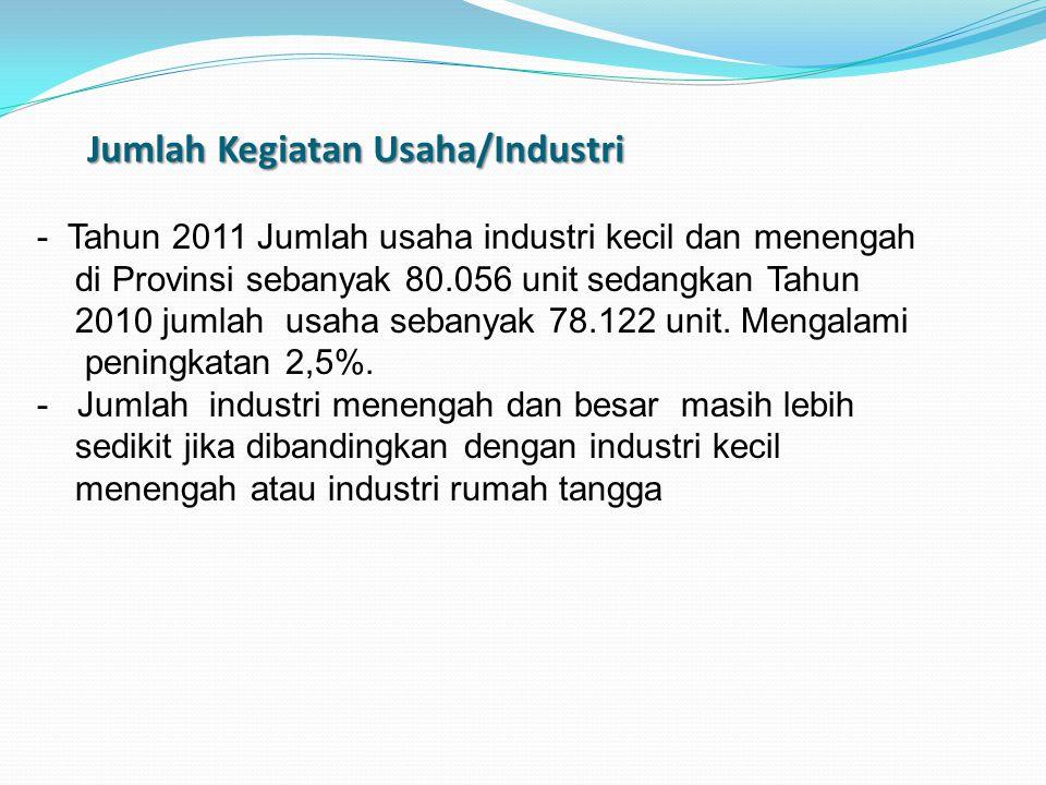 Jumlah Kegiatan Usaha/Industri