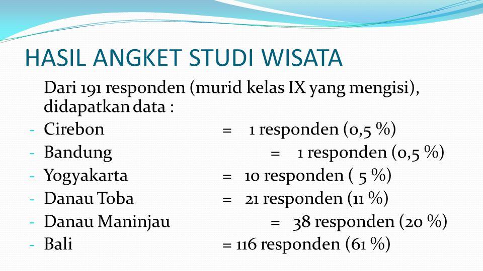 HASIL ANGKET STUDI WISATA
