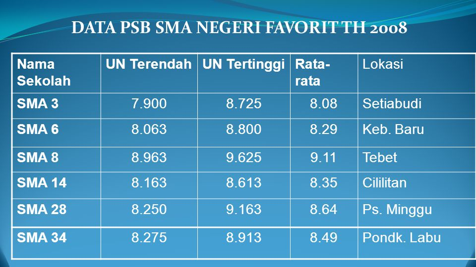 DATA PSB SMA NEGERI FAVORIT TH 2008