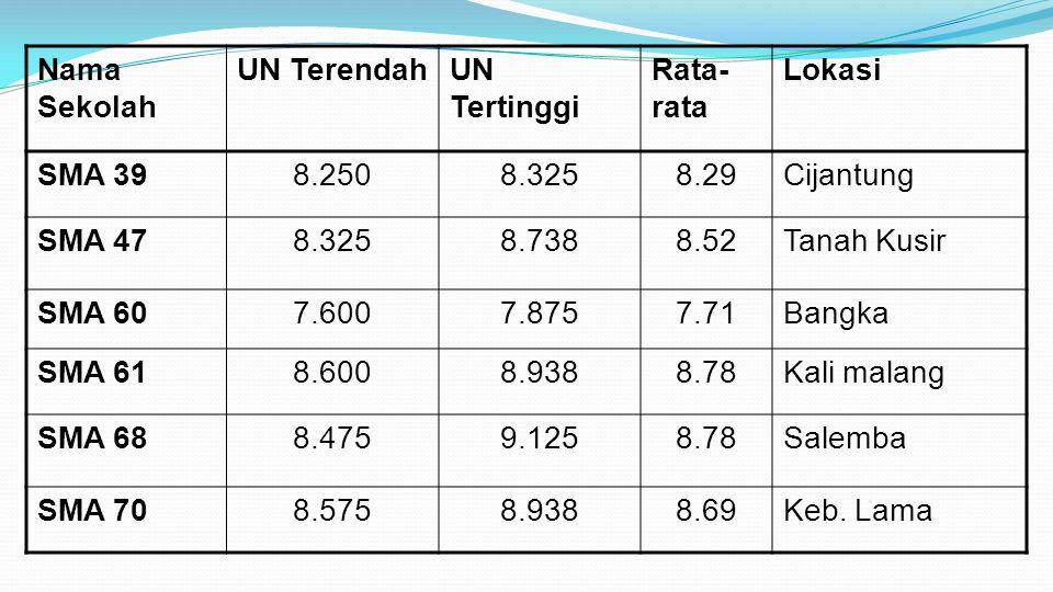 Nama Sekolah UN Terendah. UN Tertinggi. Rata-rata. Lokasi. SMA 39. 8.250. 8.325. 8.29. Cijantung.