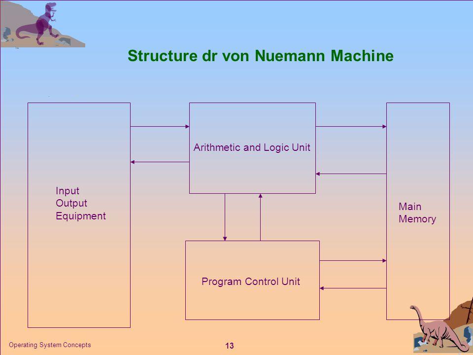 Structure dr von Nuemann Machine
