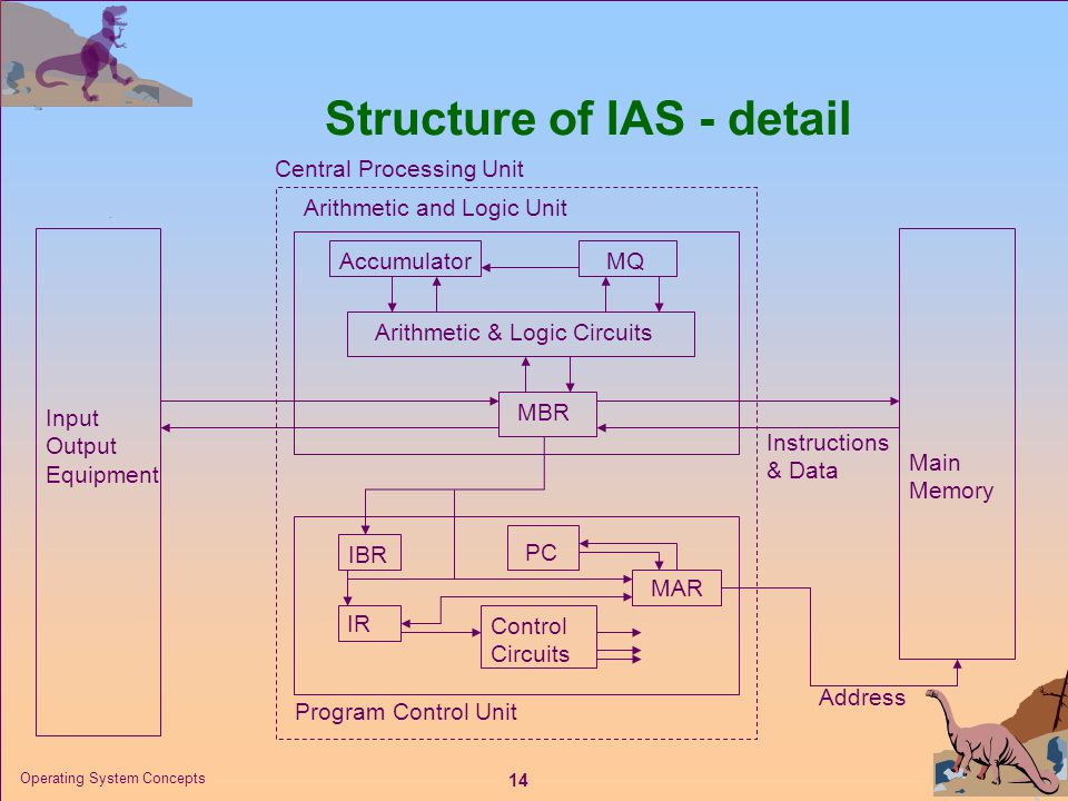 Structure of IAS - detail