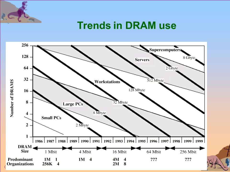 Trends in DRAM use Operating System Concepts