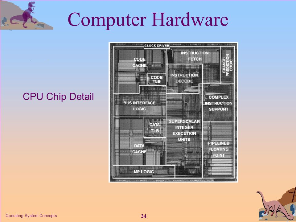 Computer Hardware CPU Chip Detail Operating System Concepts