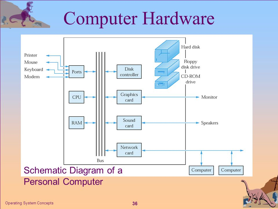 Computer Hardware Schematic Diagram of a Personal Computer