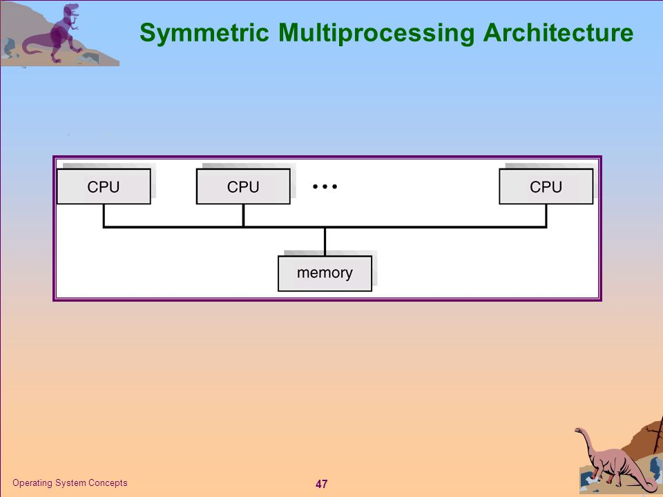Symmetric Multiprocessing Architecture