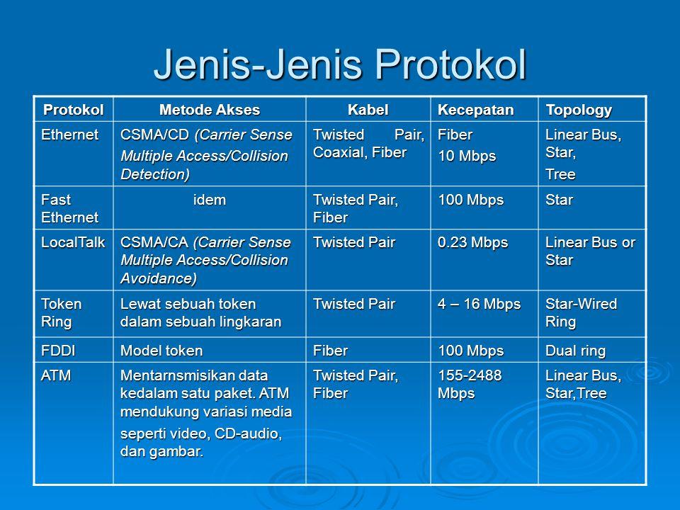 Jenis-Jenis Protokol Protokol Metode Akses Kabel Kecepatan Topology