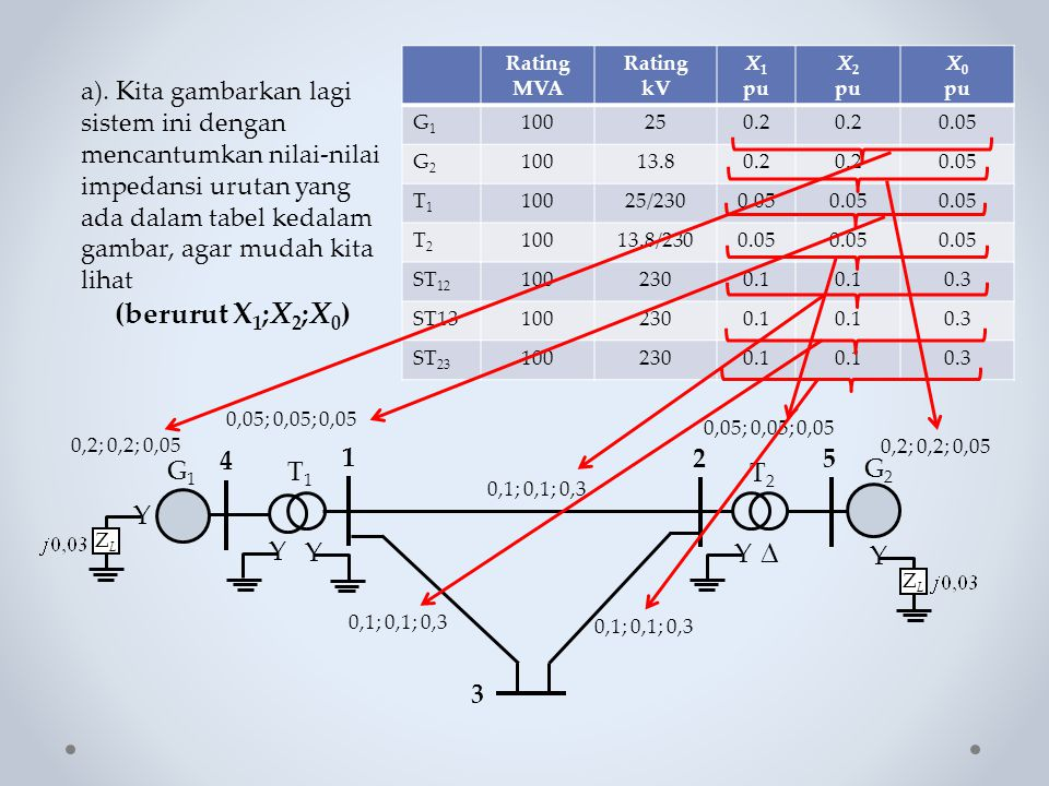 Rating MVA Rating. kV. X1. pu. X2. X0. G1. 100. 25. 0.2. 0.05. G2. 13.8. T1. 25/230. T2.