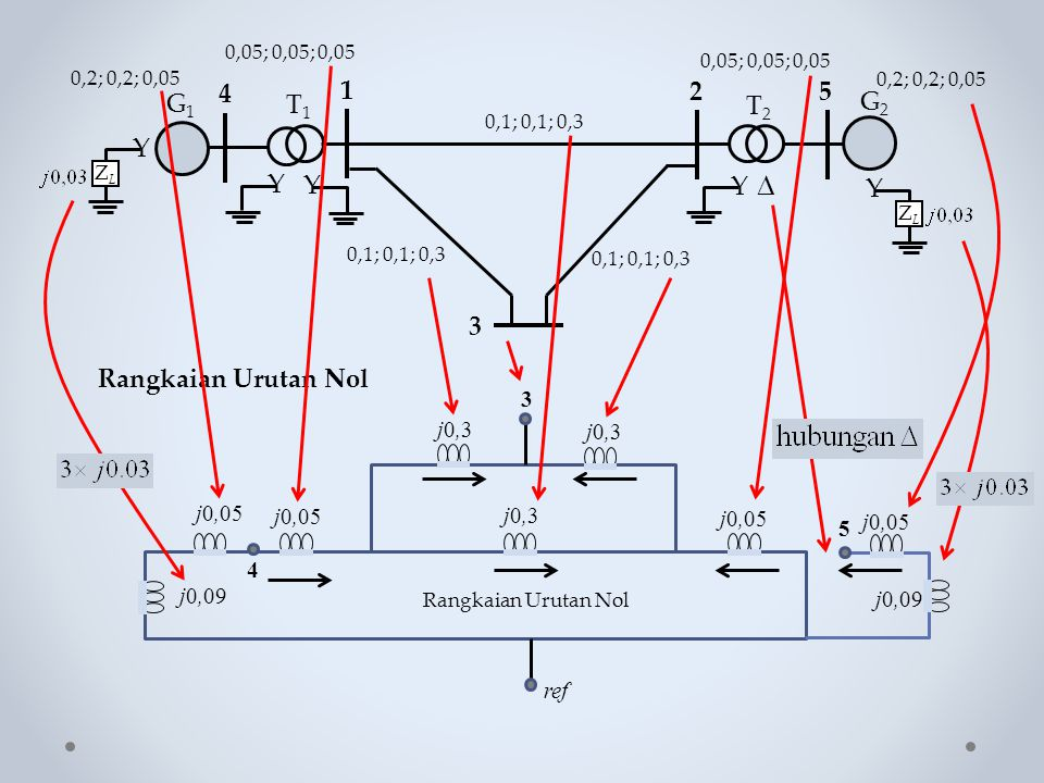  Y G1 4 1 2 5 T1 T2 G2 3 Rangkaian Urutan Nol 3 j0,3 j0,05 5 4 j0,09