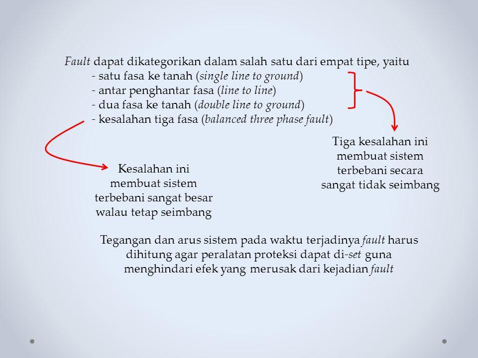 Fault dapat dikategorikan dalam salah satu dari empat tipe, yaitu