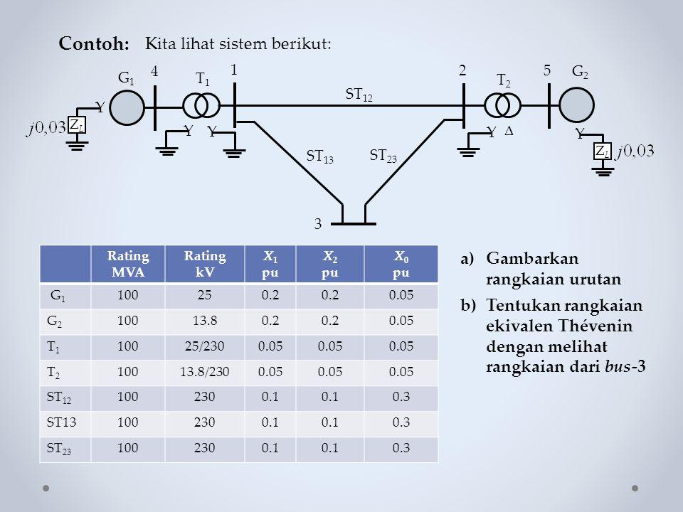 Contoh: Kita lihat sistem berikut: Gambarkan rangkaian urutan