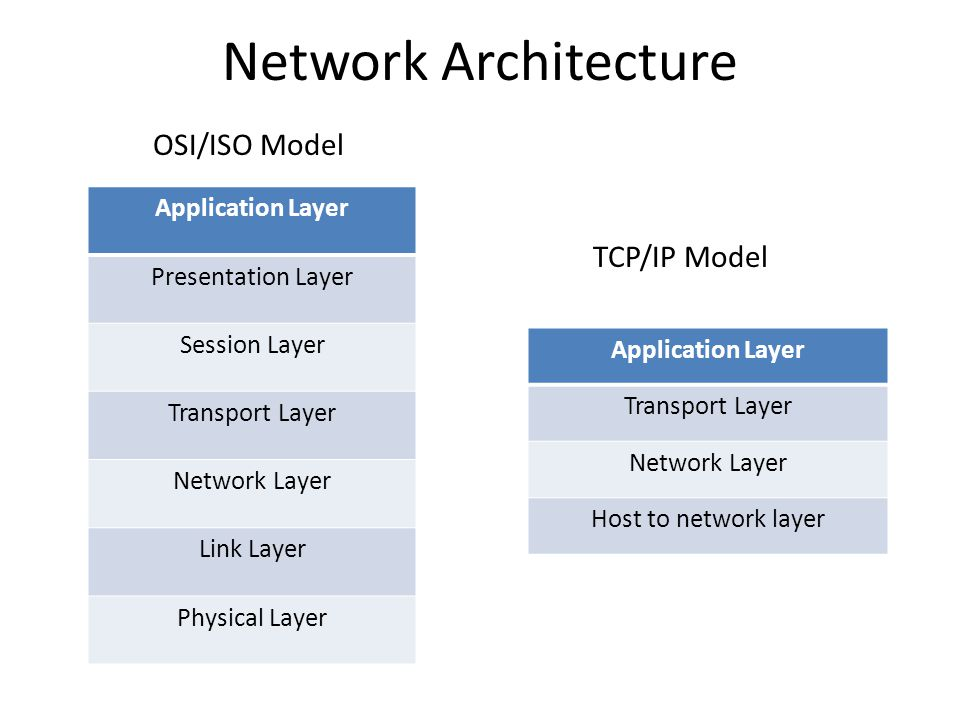 Network Architecture OSI/ISO Model TCP/IP Model Application Layer