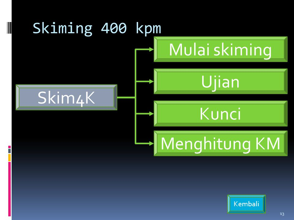 Skiming 400 kpm Mulai skiming Ujian Skim4K Kunci Menghitung KM Kembali